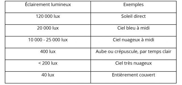 tableaulux